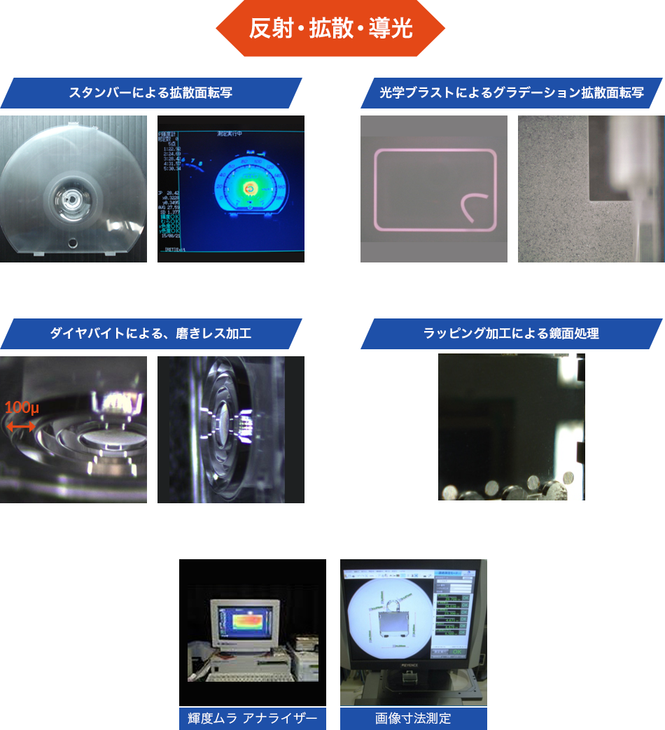 光学用途技術例
